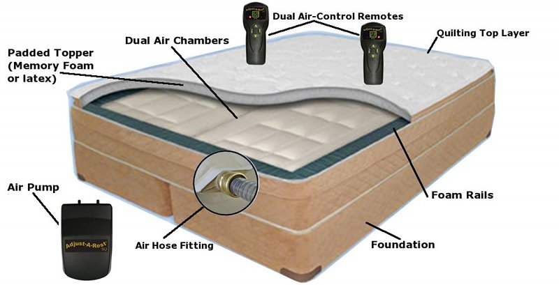 Replacement air mattress for sofa bed - Sleep Number Bed Parts How To Get Them Sleep By Number